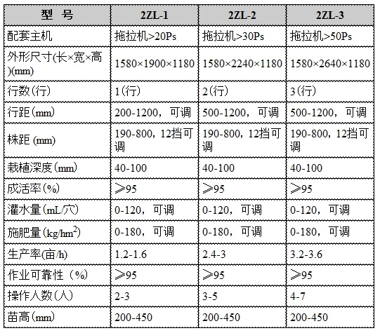 红薯移栽机三种机型特点及适用范围|行业新闻-青州市皓泽农业装备有限公司